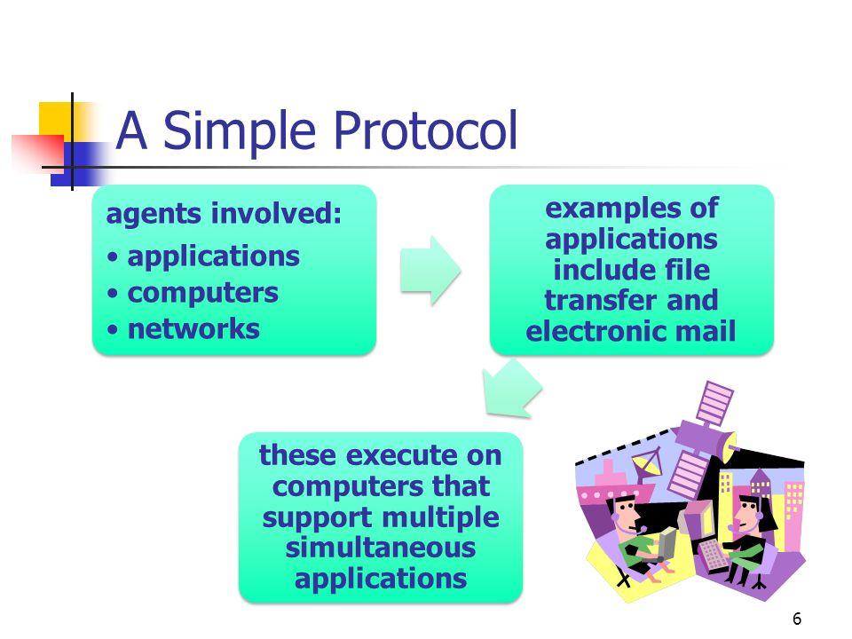Image Result For File Transfer Protocola