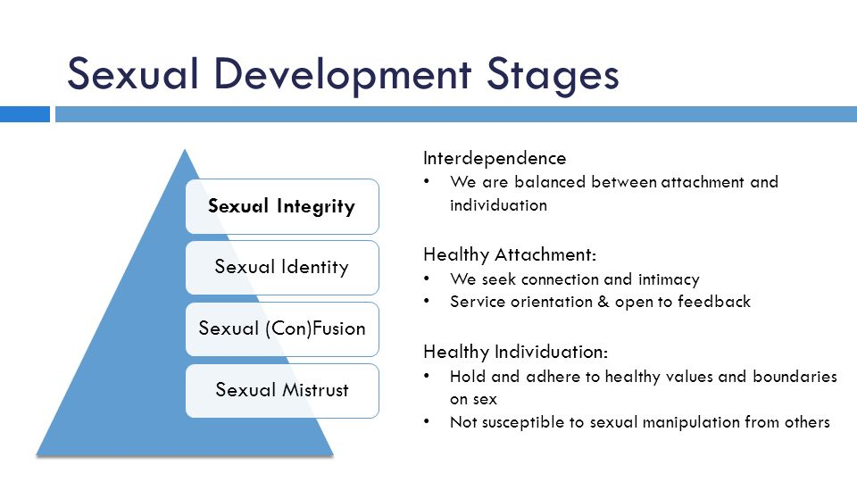 Sexual Development 121