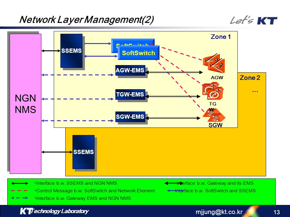Network Layer Management(2)