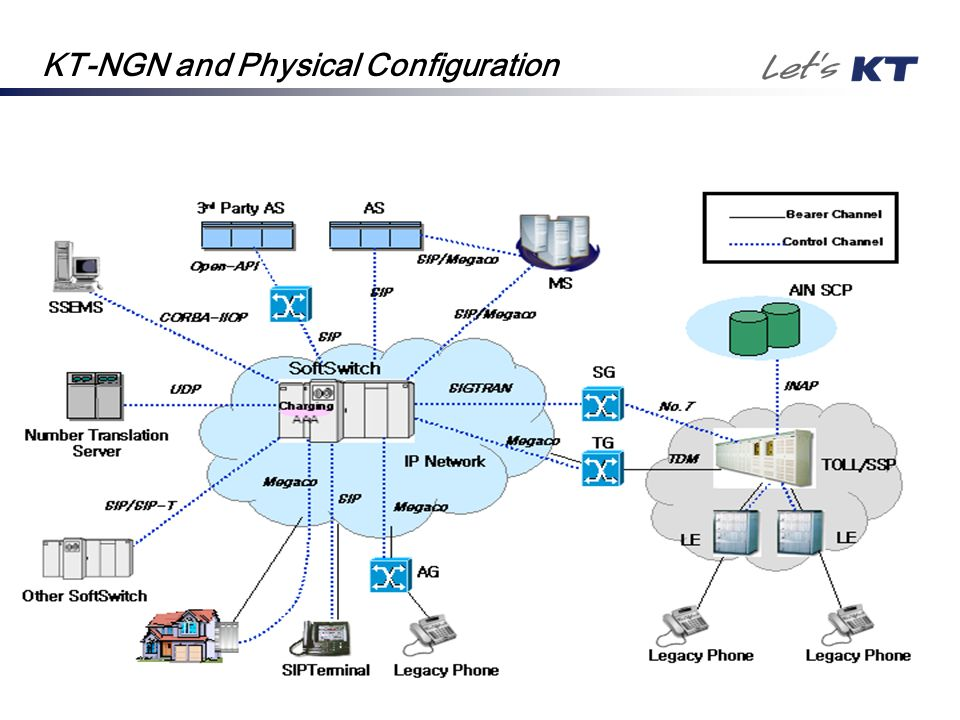 KT-NGN and Physical Configuration
