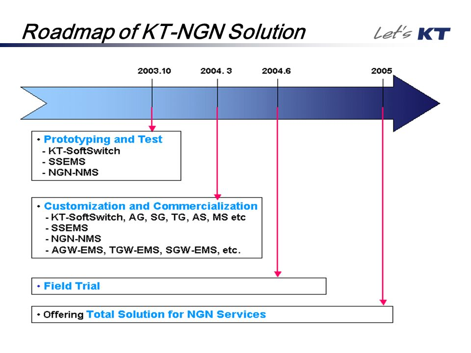 Roadmap of KT-NGN Solution