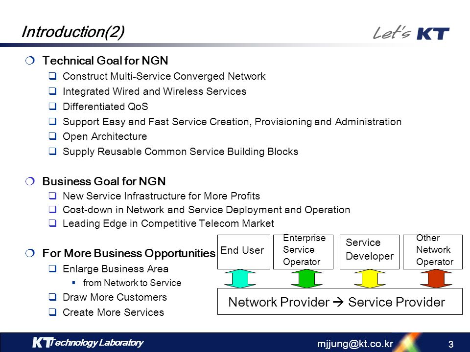 Introduction(2) Network Provider  Service Provider