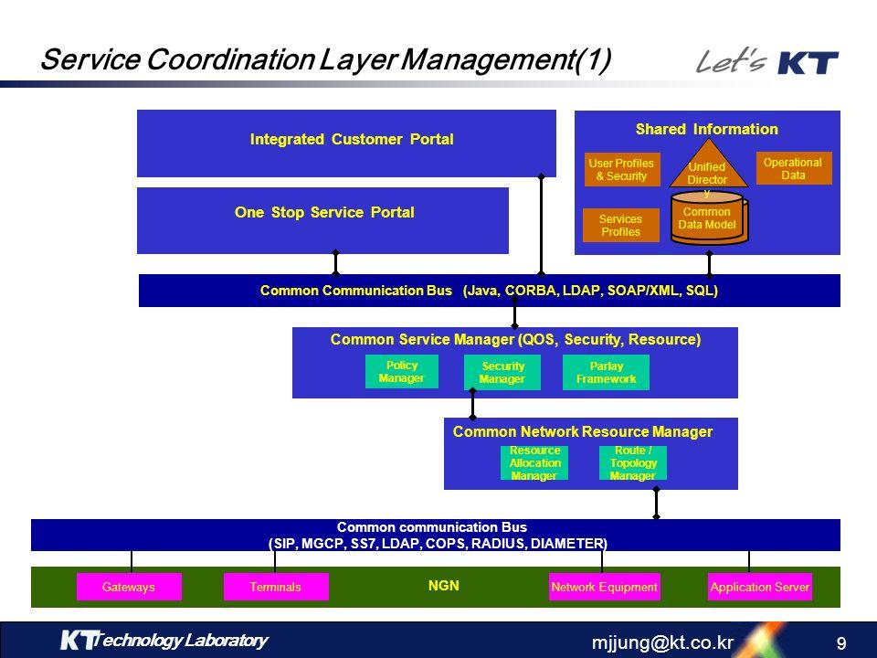 Service Coordination Layer Management(1)