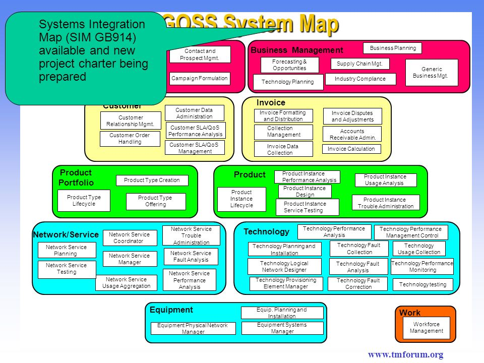 NGOSS System Map Systems Integration Map (SIM GB914) available and new project charter being prepared.
