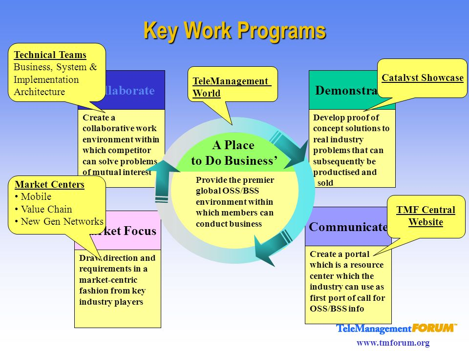 Key Work Programs Collaborate Demonstrate A Place to Do Business'