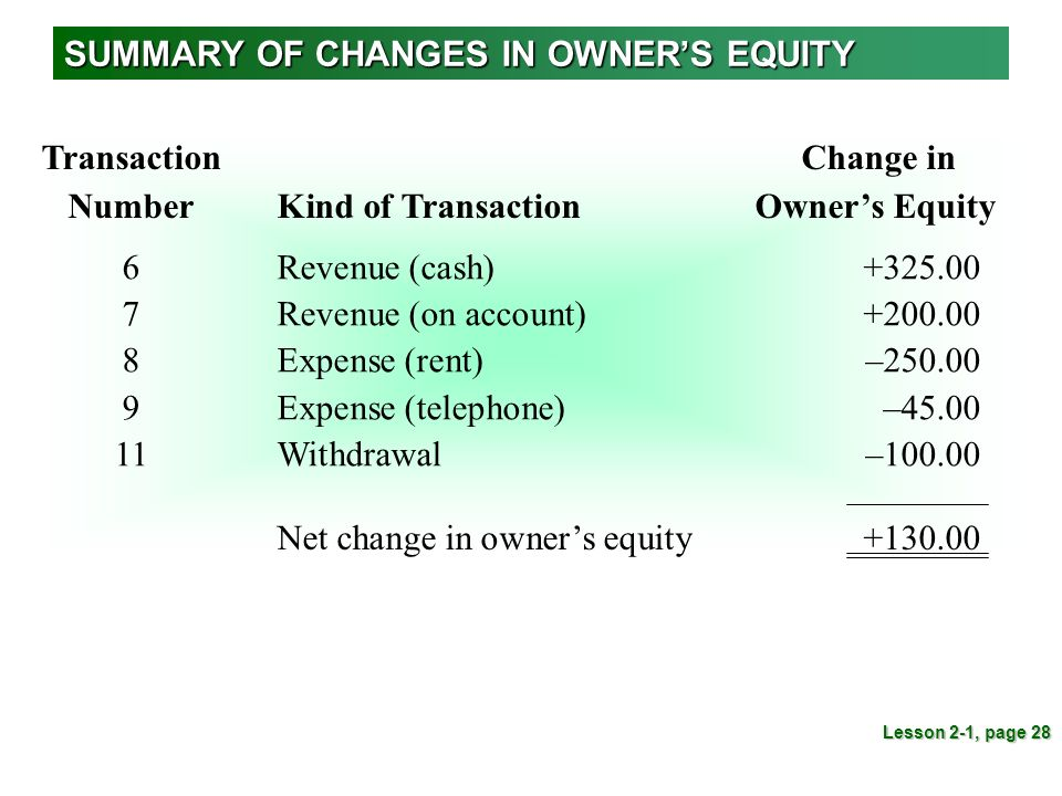 "what transactions or events change owners equity Comprehensive income is defined by the financial accounting standards board, or fasb, as ""the change in equity [net assets] of a business enterprise during a period from transactions and other events and circumstances from non-owner sources."