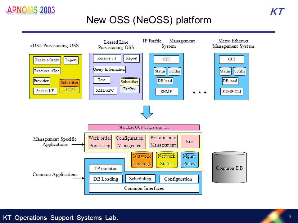 New OSS (NeOSS) platform
