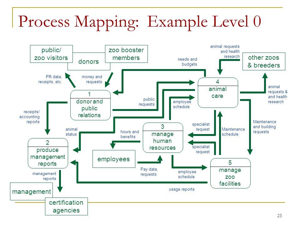 25 process - Level 4 Process Map