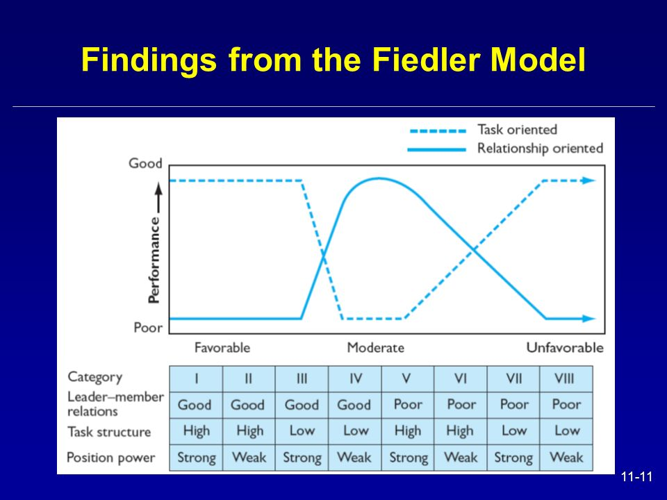 Findings from the Fiedler Model