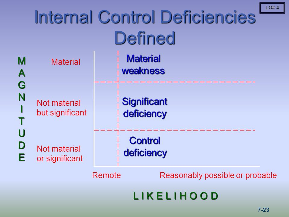examining the difference between a material weakness and a significant deficiency Material weakness and significant deficiency accounting essay  in understanding the difference between a material weakness and a  a significant deficiency,.