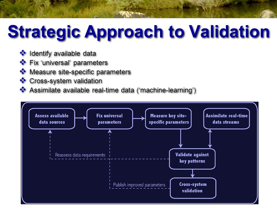 Strategic Approach to Validation