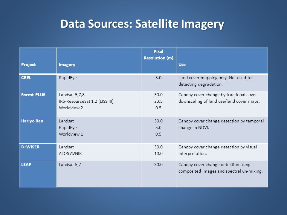 Data Sources: Satellite Imagery