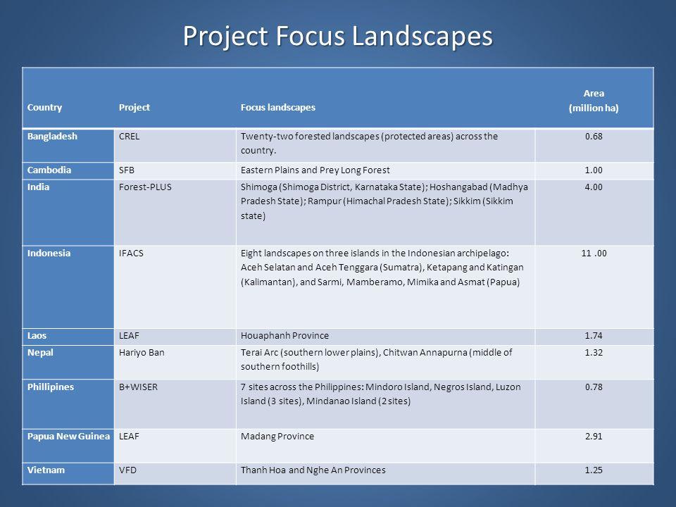 Project Focus Landscapes