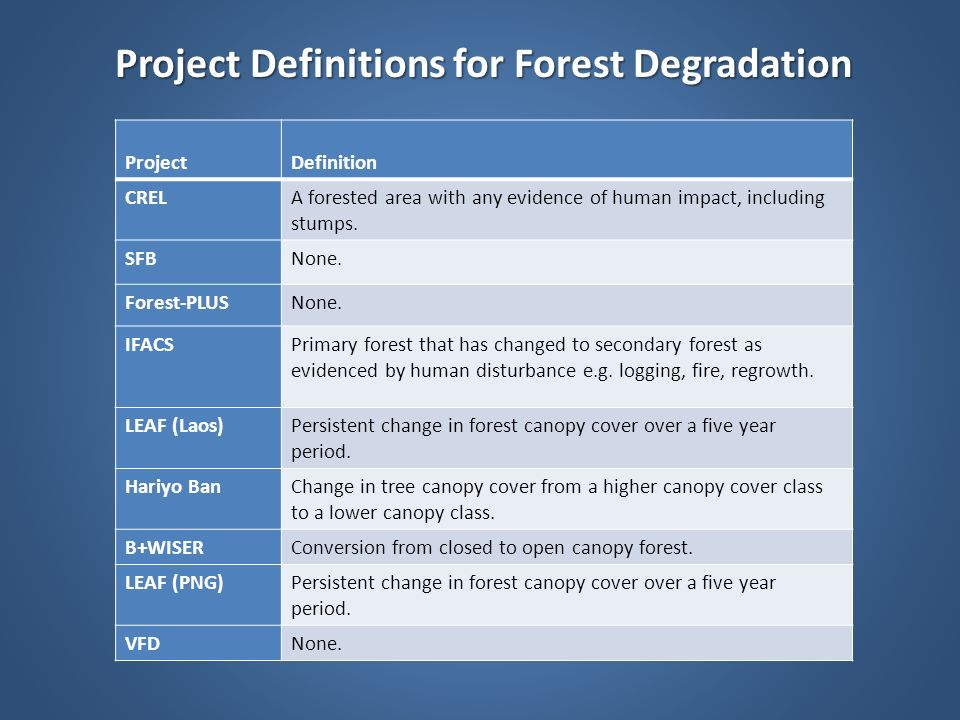 Project Definitions for Forest Degradation