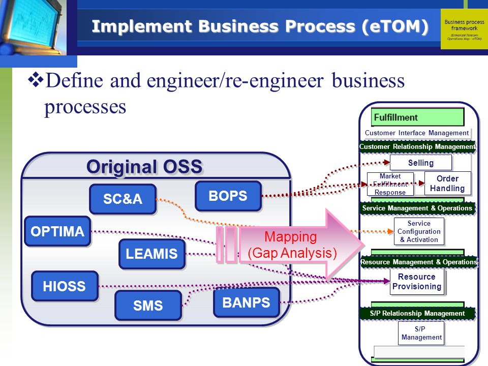 Implement Business Process (eTOM)