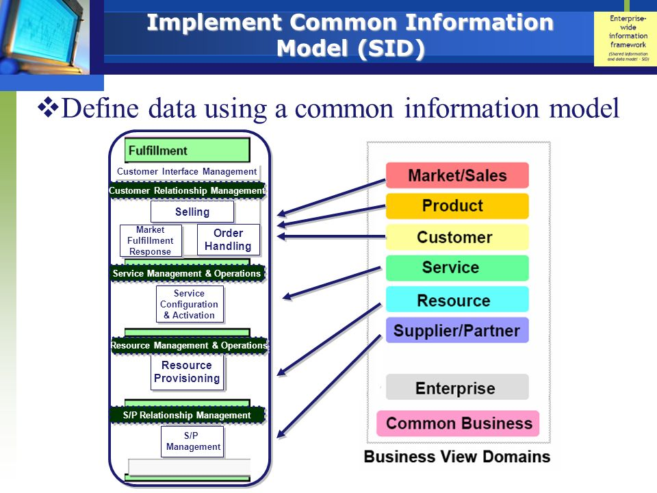 Implement Common Information Model (SID)