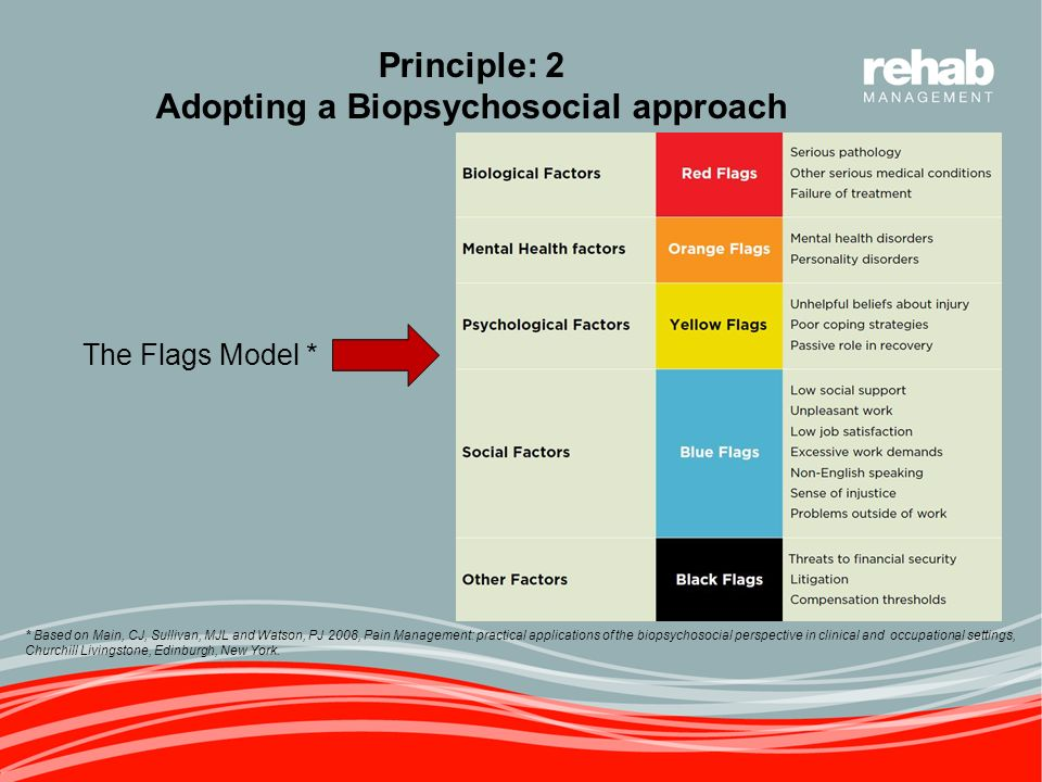 biopsychosocial model in clinical physiotherapy Conceptual models for implementing biopsychosocial theory into clinical practice encourage physiotherapists to utilize clinical  biopsychosocial physiotherapy recognizes that unhealthy, sensitive, and stiff tissues maintained by both specific and general dysfunctions,.