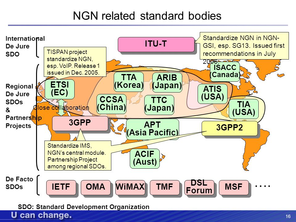 NGN related standard bodies