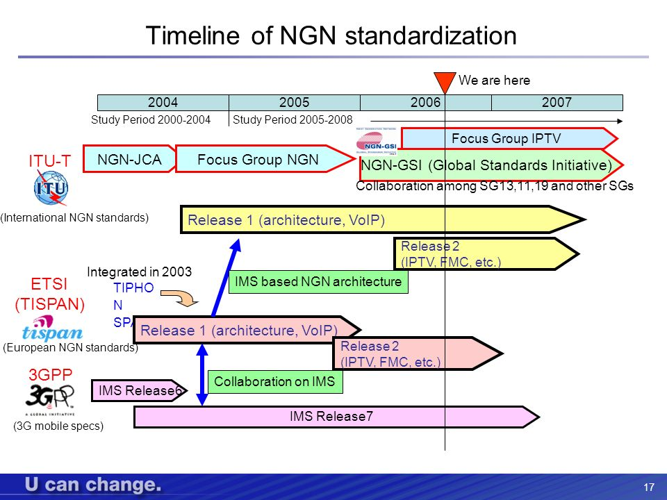 Timeline of NGN standardization