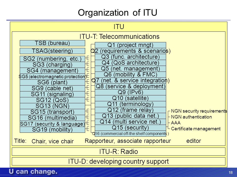 Organization of ITU ITU ITU-T: Telecommunications ITU-R: Radio