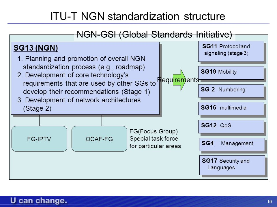 ITU-T NGN standardization structure