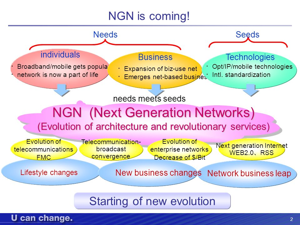 NGN (Next Generation Networks)
