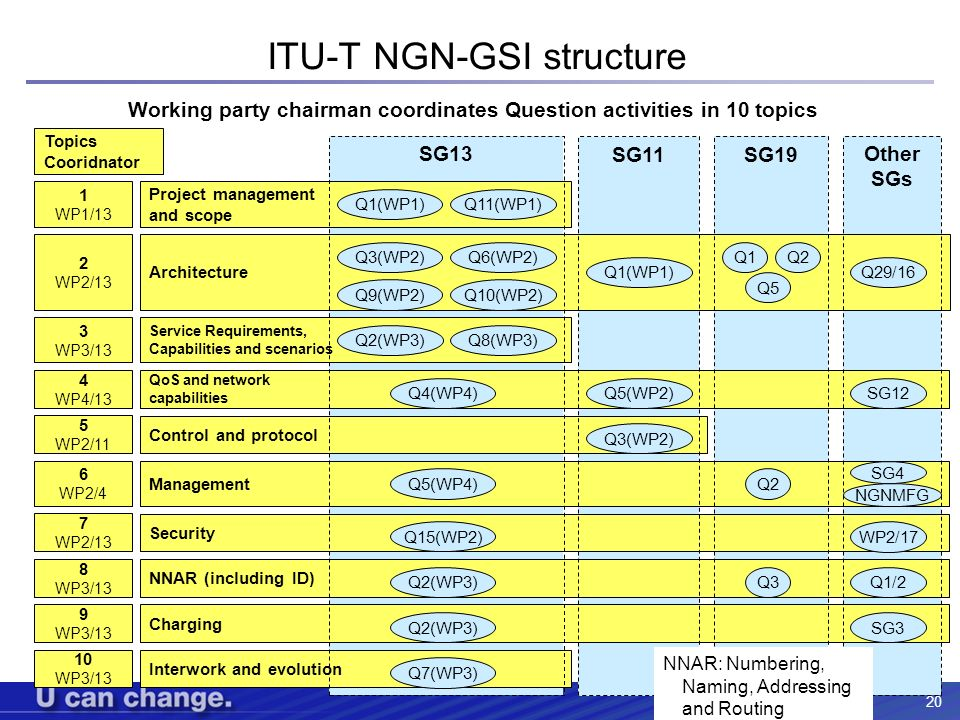 ITU-T NGN-GSI structure