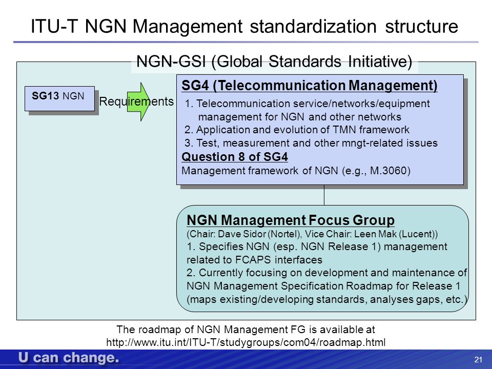 ITU-T NGN Management standardization structure