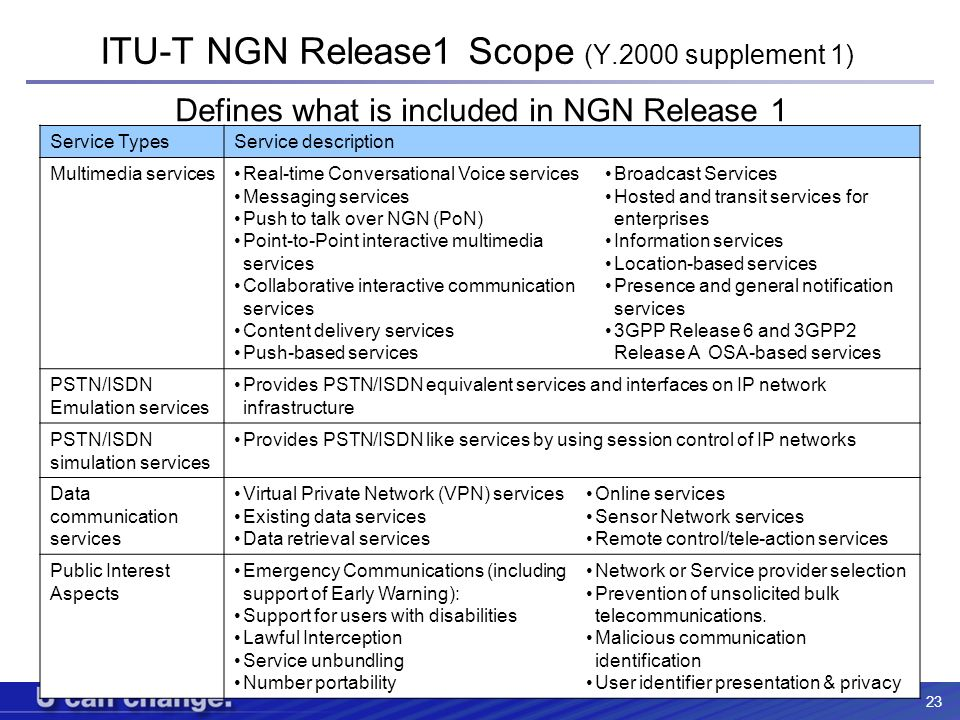ITU-T NGN Release1 Scope (Y.2000 supplement 1)