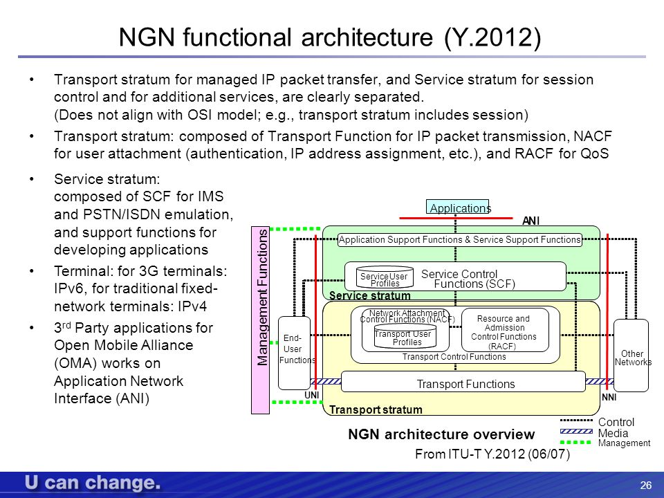 NGN functional architecture (Y.2012)