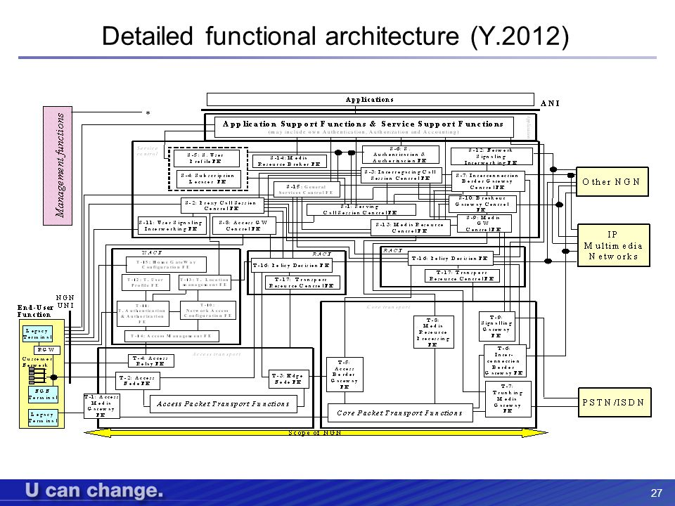 Detailed functional architecture (Y.2012)