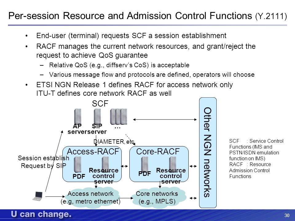 Per-session Resource and Admission Control Functions (Y.2111)