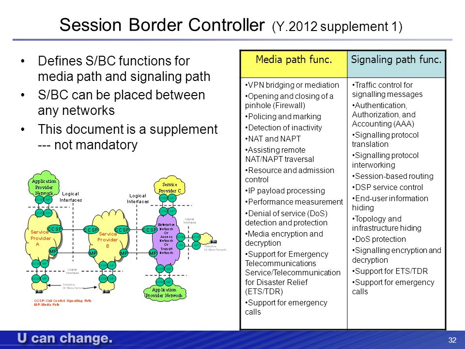 Session Border Controller (Y.2012 supplement 1)