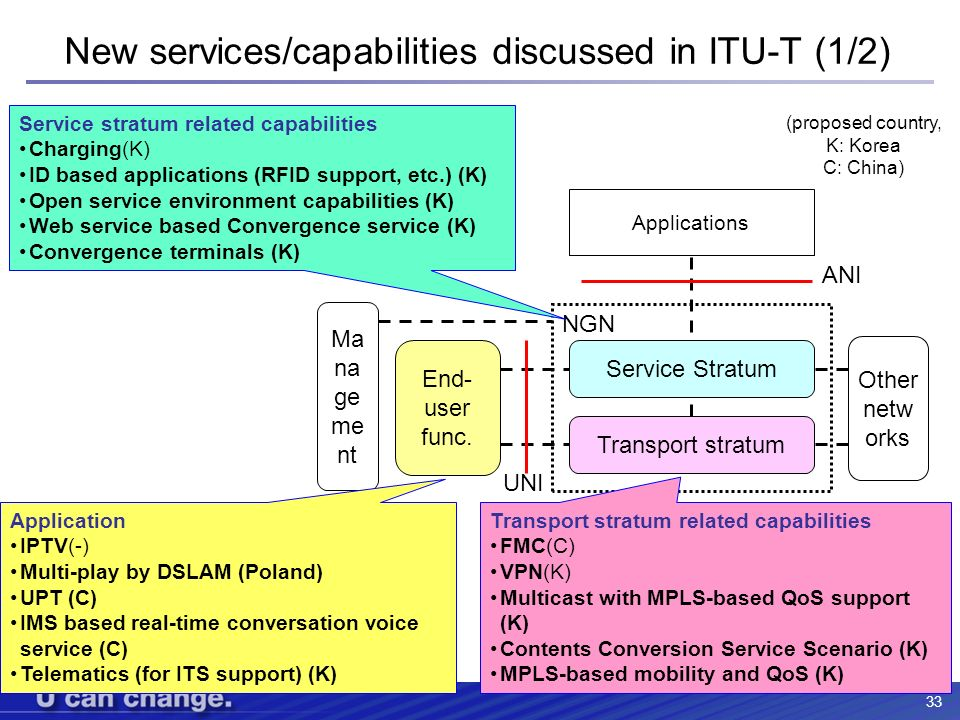 New services/capabilities discussed in ITU-T (1/2)
