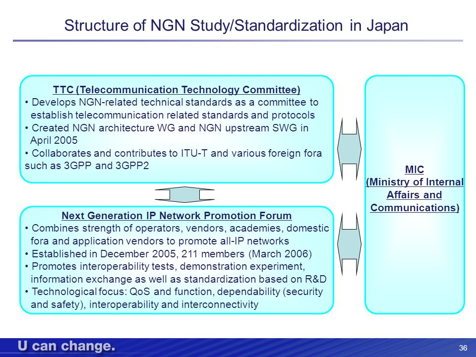 Structure of NGN Study/Standardization in Japan
