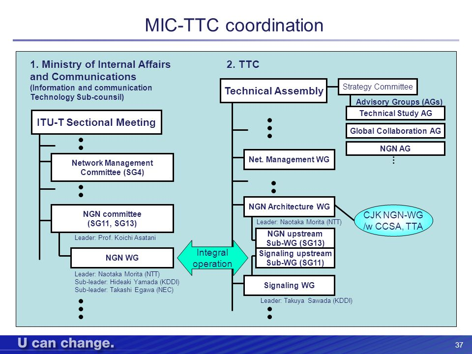 MIC-TTC coordination 1. Ministry of Internal Affairs and Communications. (Information and communication Technology Sub-counsil)
