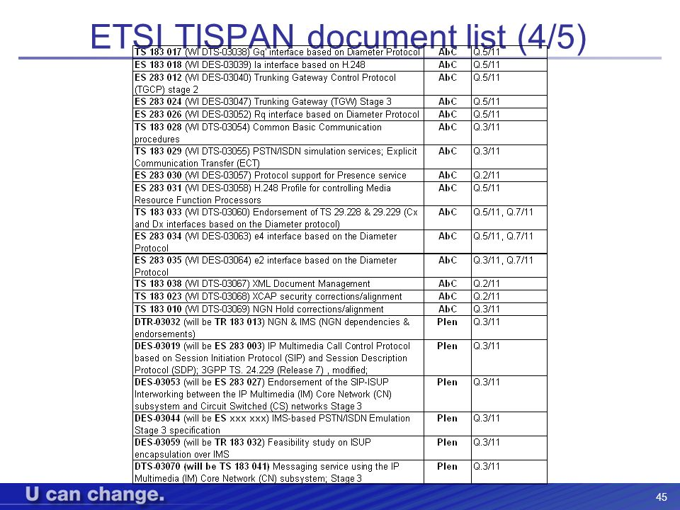 ETSI TISPAN document list (4/5)