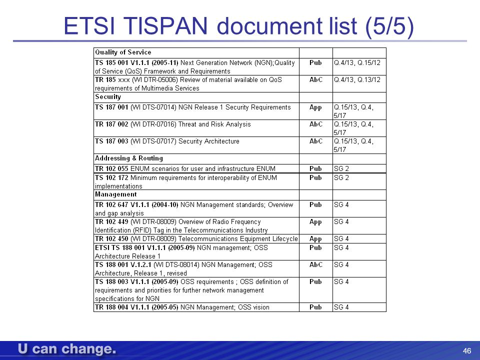 ETSI TISPAN document list (5/5)