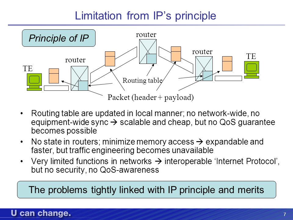 Limitation from IP's principle