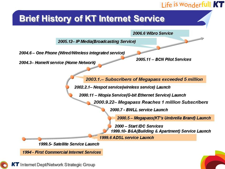 Brief History of KT Internet Service