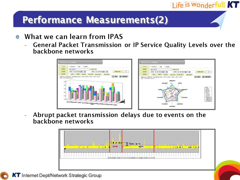 Performance Measurements(2)