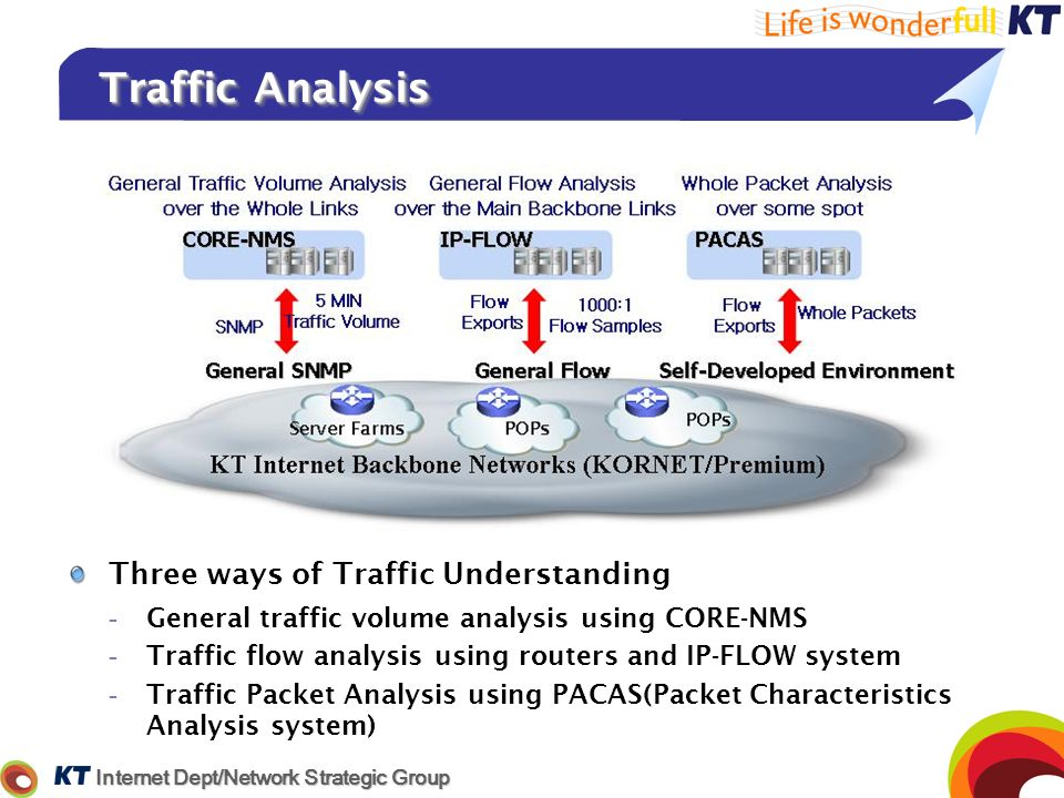 Traffic Analysis Three ways of Traffic Understanding