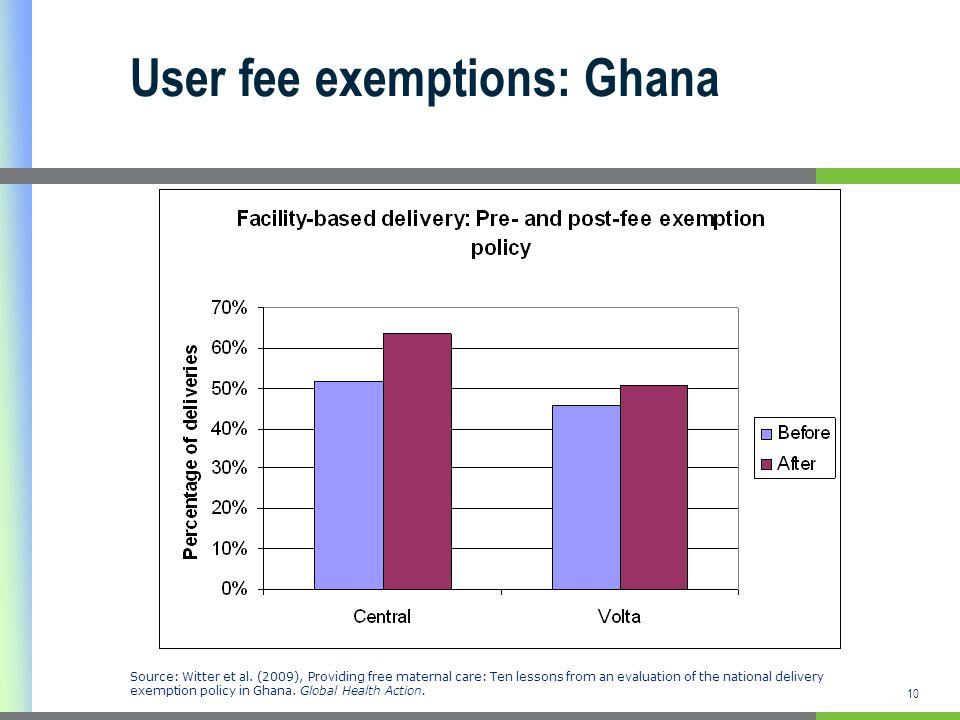 User fee exemptions: Ghana