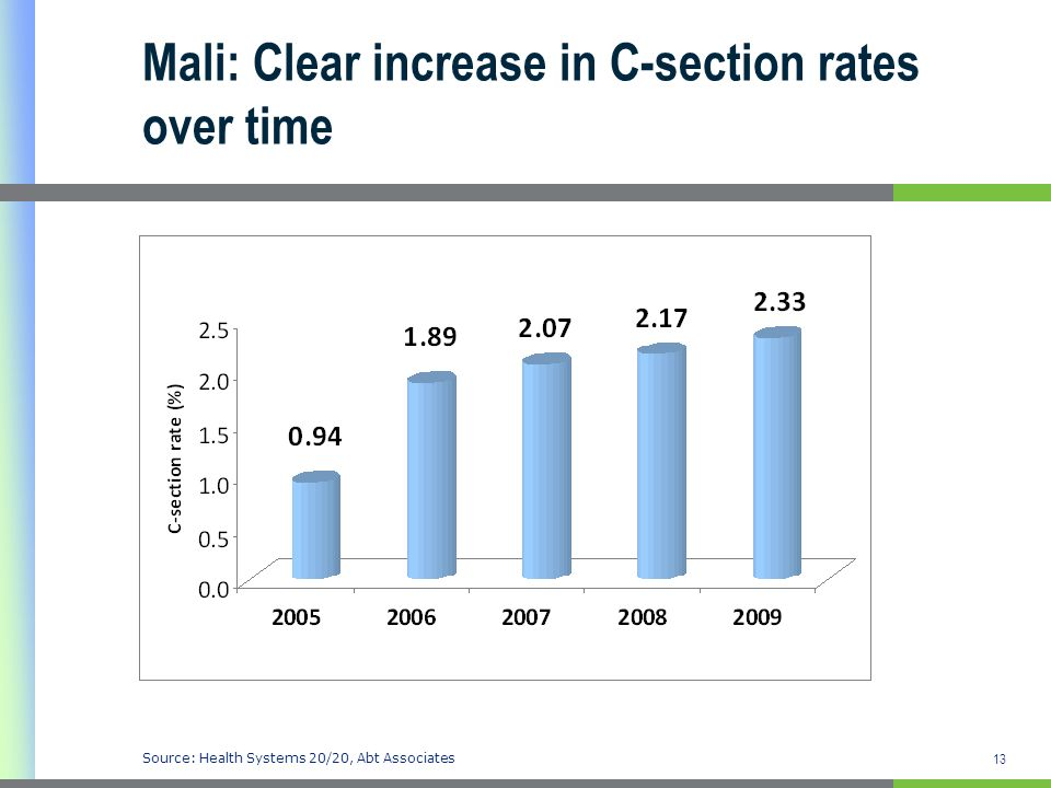 Mali: Clear increase in C-section rates over time