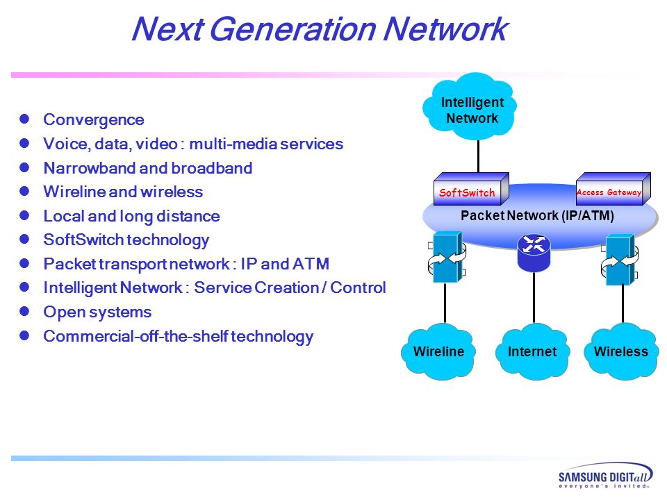 Next Generation Network Packet Network (IP/ATM)
