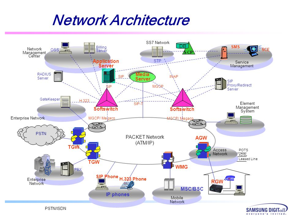 Network Architecture DB Application Server Media Server Softswitch