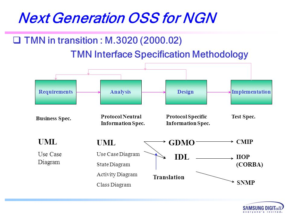 Next Generation OSS for NGN