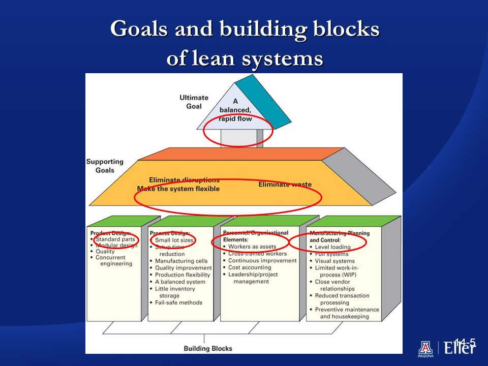 lean system 1 what is lean systems lean systems affect a firm's internal linkages between its core and supporting processes and its external linkages with its customers.