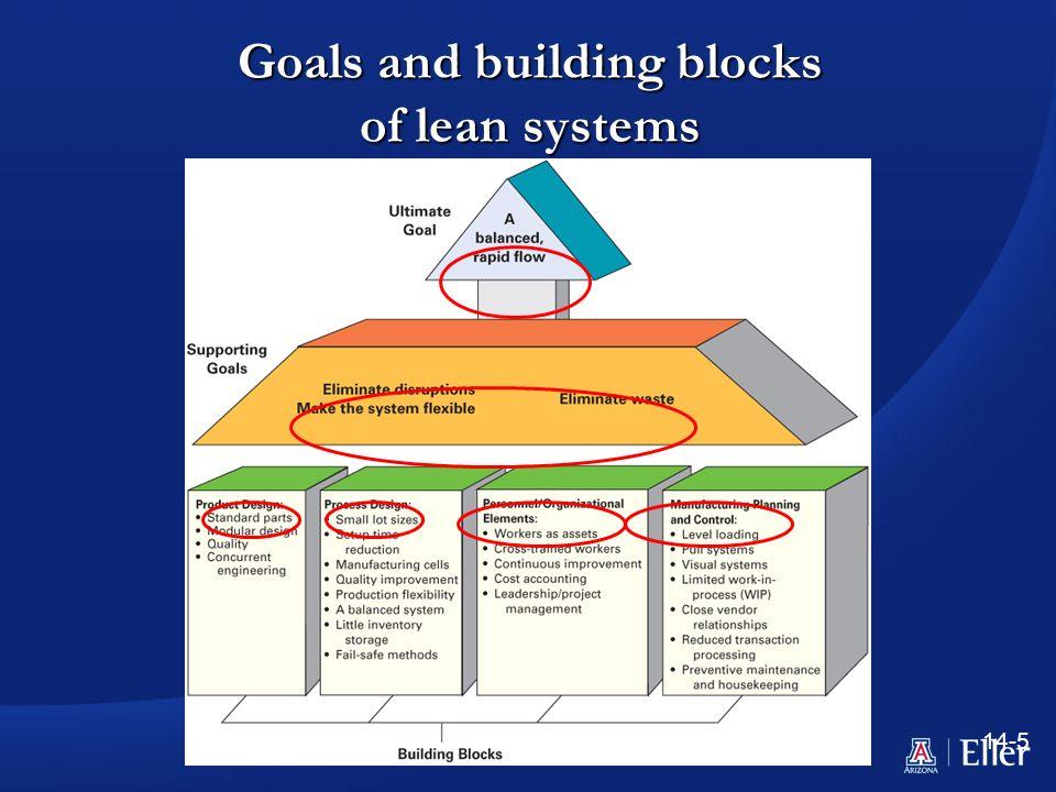 Building Blocks Of Jit System