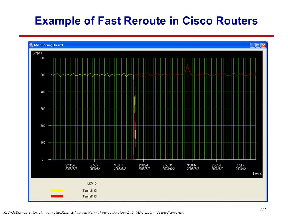 Example of Fast Reroute in Cisco Routers